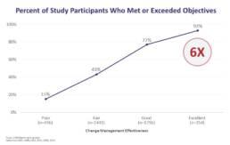 英語版目標を達成した、または超えた調査対象者の割合